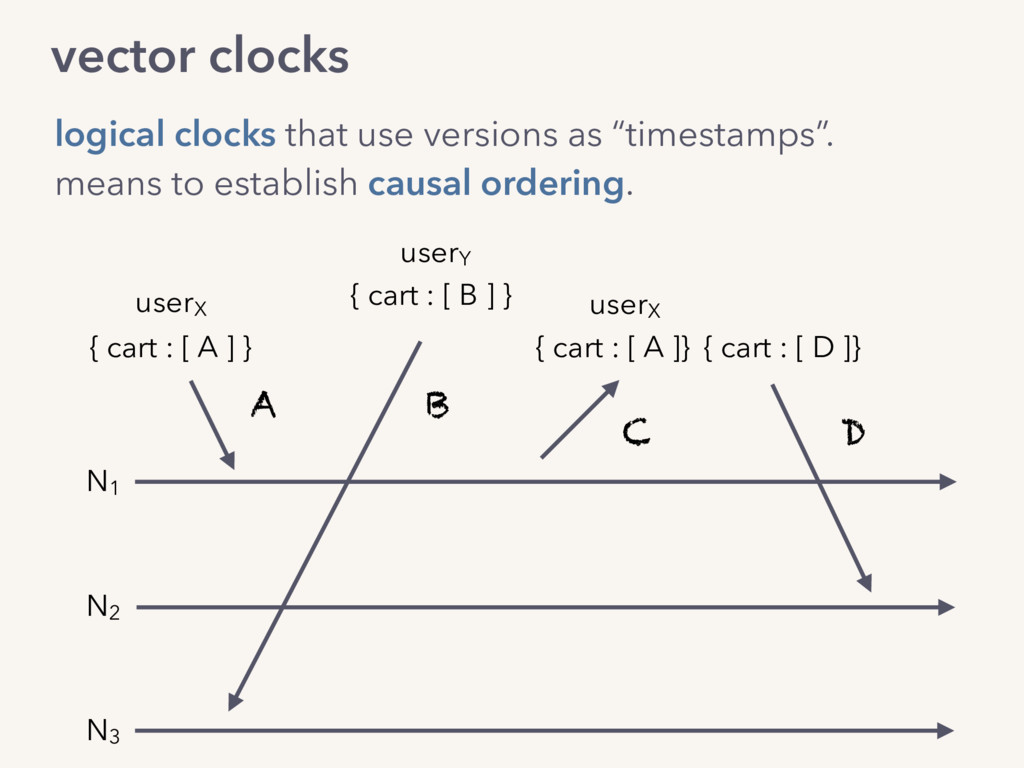 vector clocks logical clocks that use versions ...