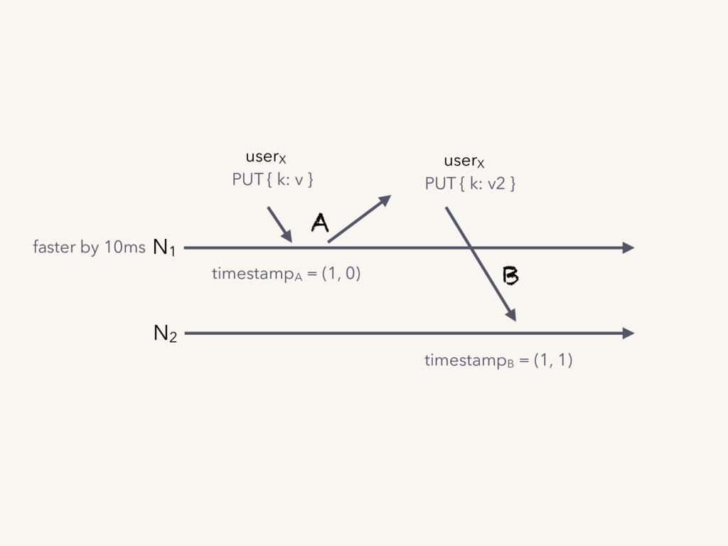 timestampA = (1, 0) A userX PUT { k: v2 } times...
