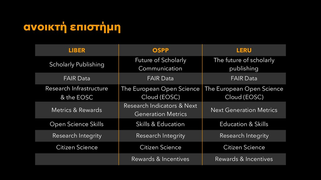 ανοικτή επιστήμη LIBER OSPP LERU Scholarly Publ...