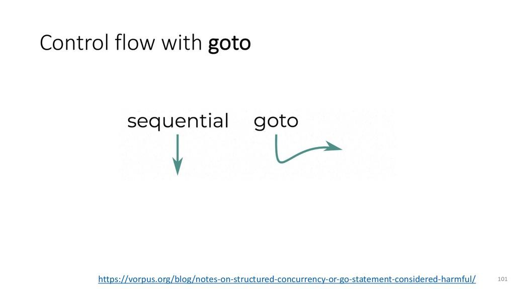 Control flow with goto 101 https://vorpus.org/b...