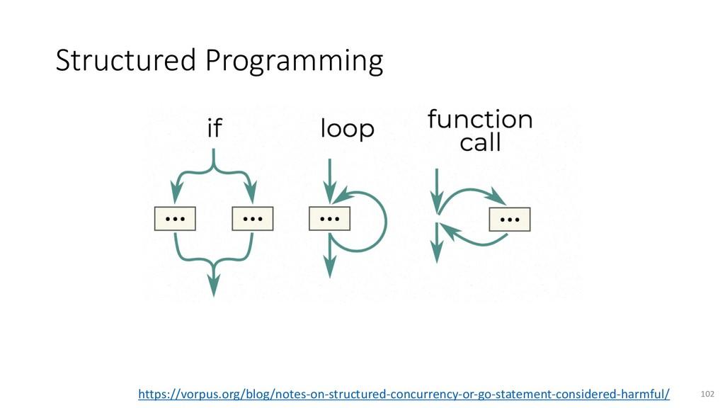 Structured Programming 102 https://vorpus.org/b...