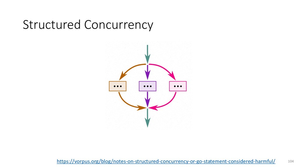 Structured Concurrency 104 https://vorpus.org/b...