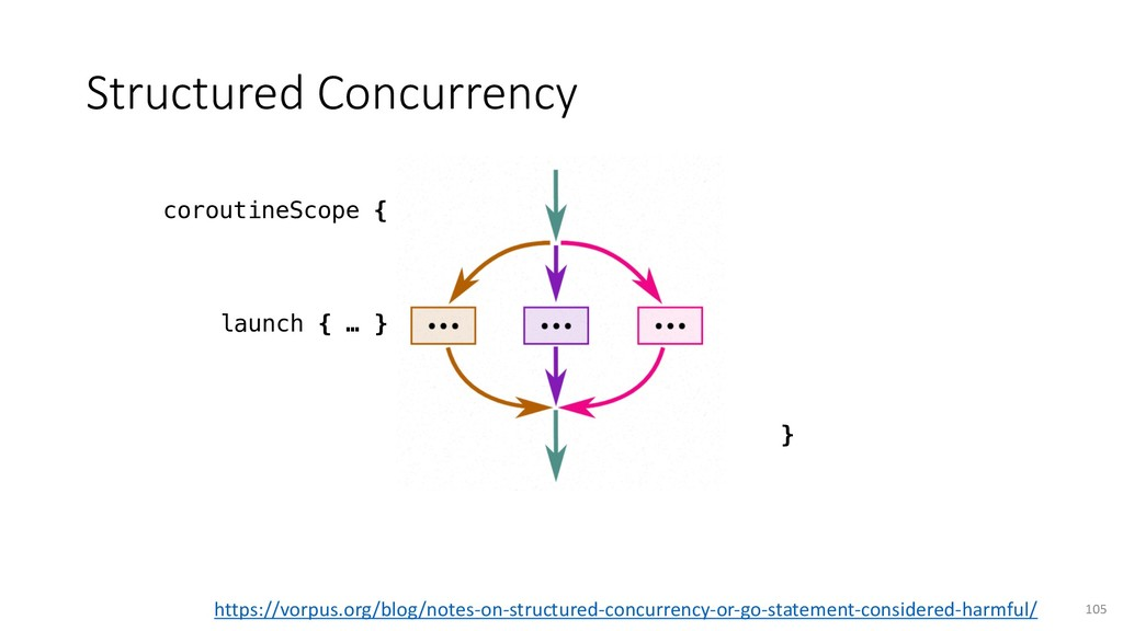 Structured Concurrency 105 coroutineScope { } l...