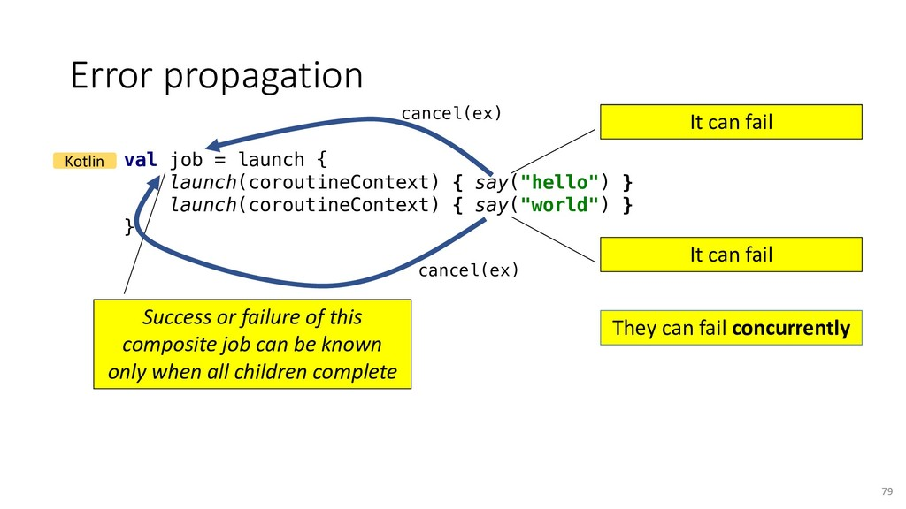 Error propagation 79 val job = launch { launch(...