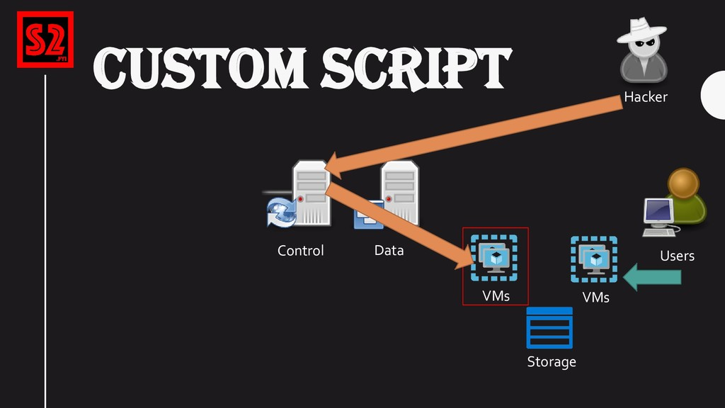 VMs Control Storage Data Users VMs Hacker CUSTO...
