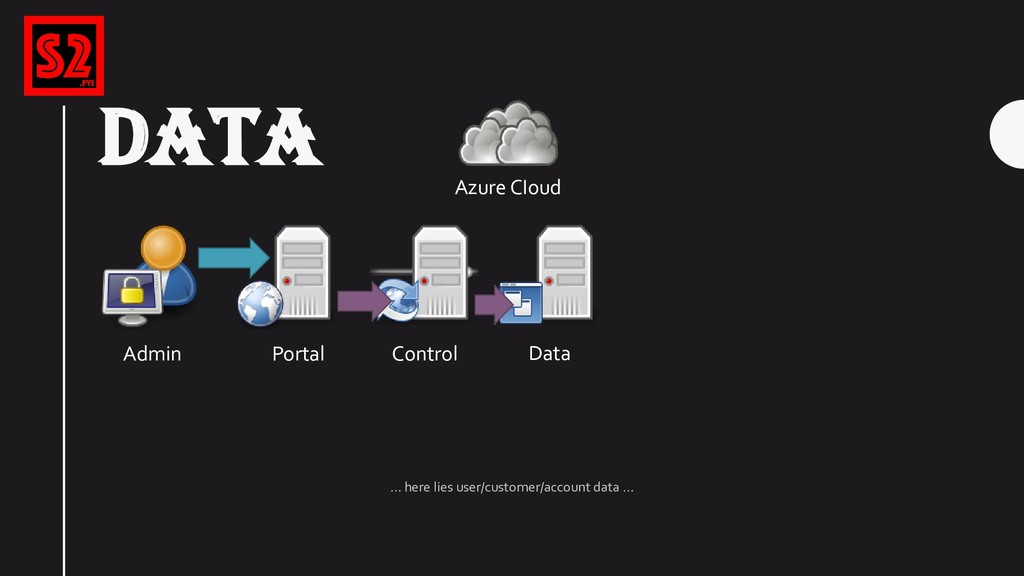 DATA Azure CIoud Portal Control Data Admin … he...