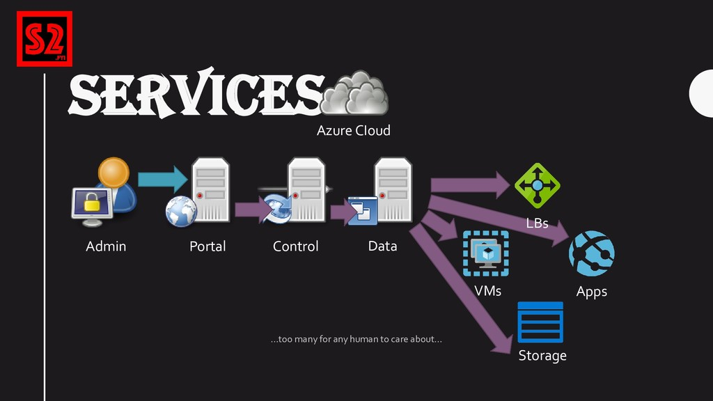 SERVICES Azure CIoud Portal VMs Control Storage...