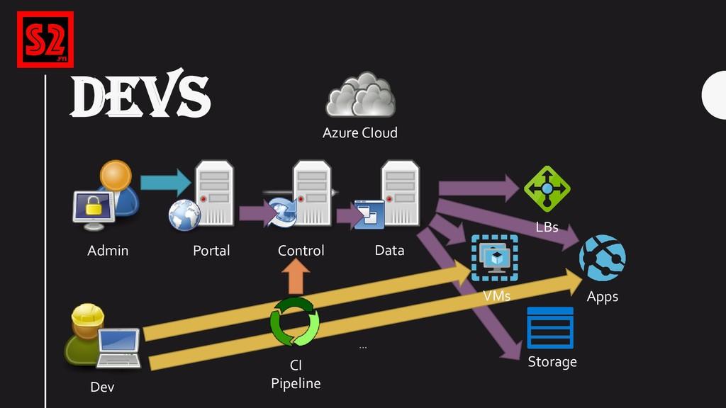 DEVS Azure CIoud Portal Control Storage Data Ap...
