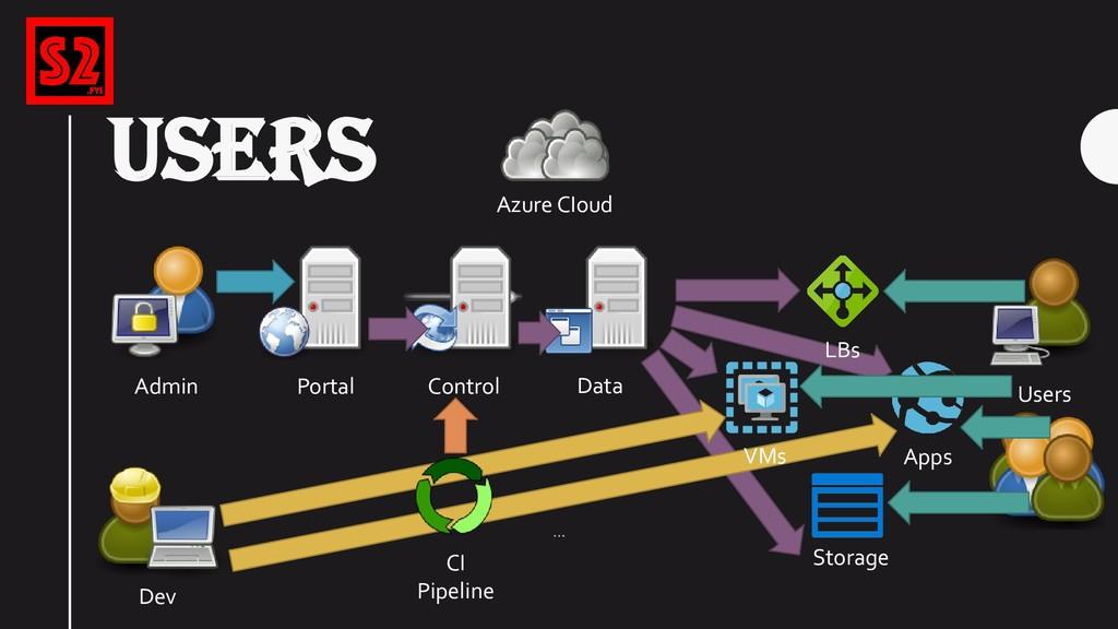 USERS Azure CIoud Portal Control Storage Data A...