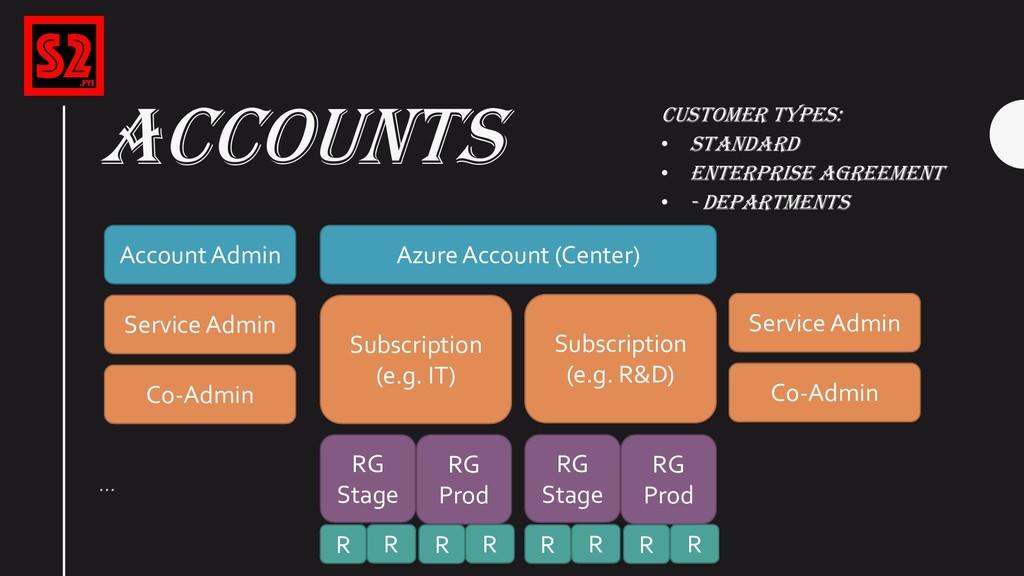 ACCOUNTS … Customer Types: • Standard • Enterpr...