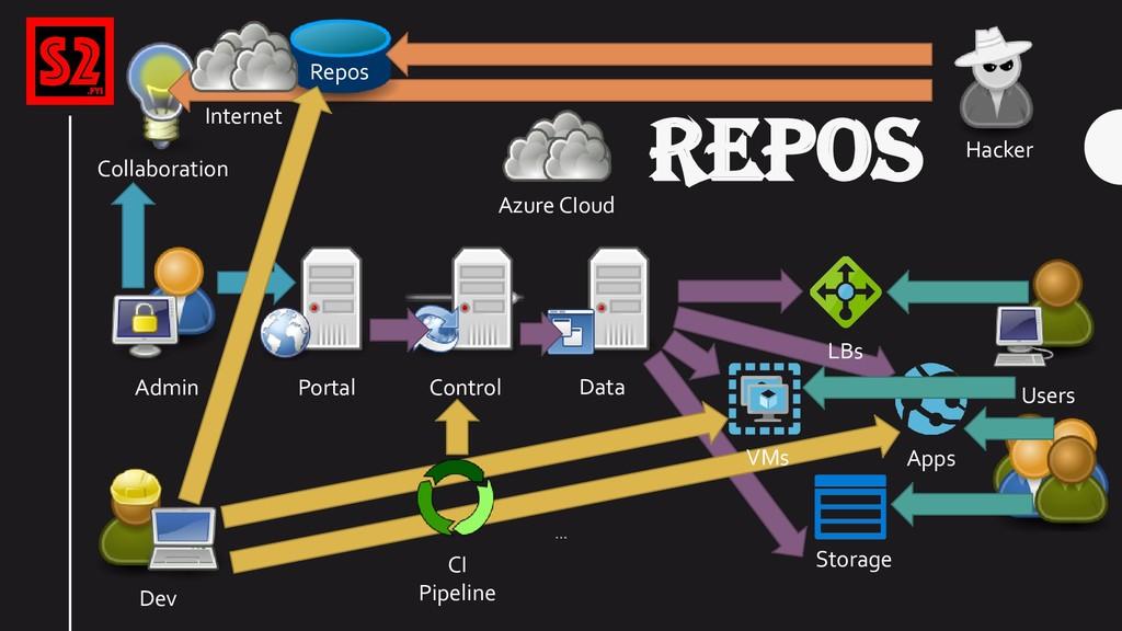 REPOS Azure CIoud Portal Control Storage Data A...