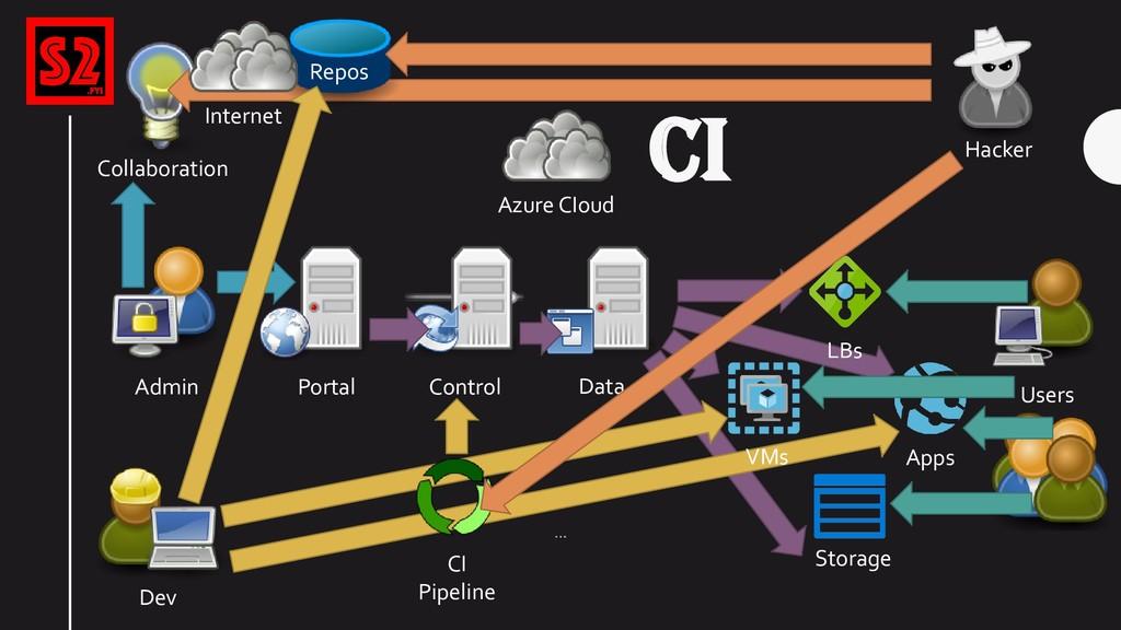 CI Azure CIoud Portal Control Storage Data Apps...