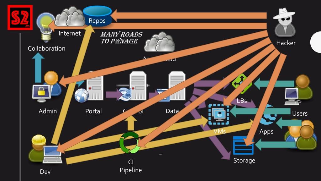 Azure CIoud Portal Control Storage Data Apps Ad...