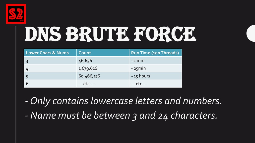 DNS BRUTE FORCE … … - Only contains lowercase l...