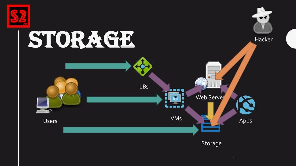 STORAGE … VMs Storage LBs Users Web Server Apps...