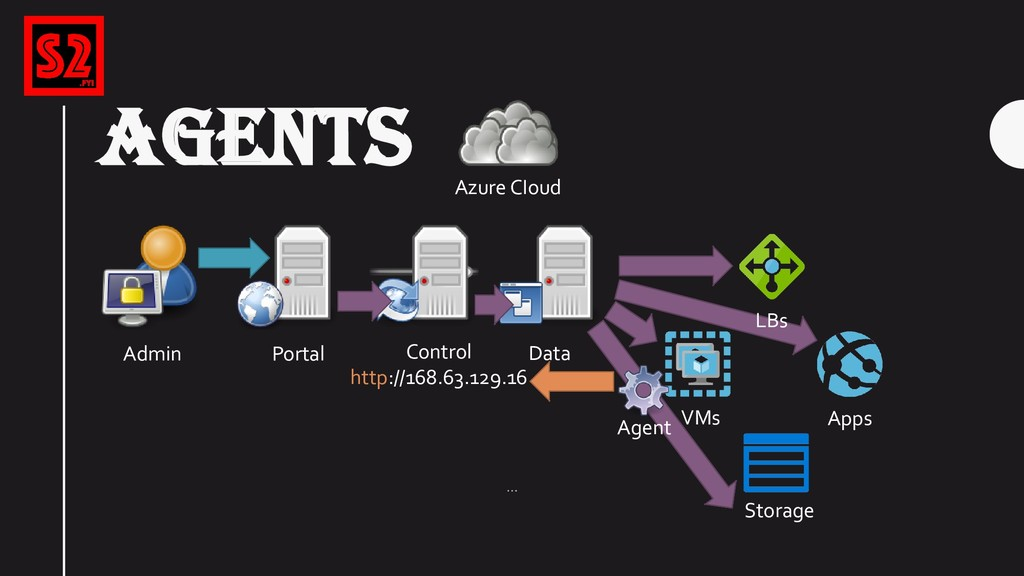 AGENTS Azure CIoud Portal VMs Control http://16...