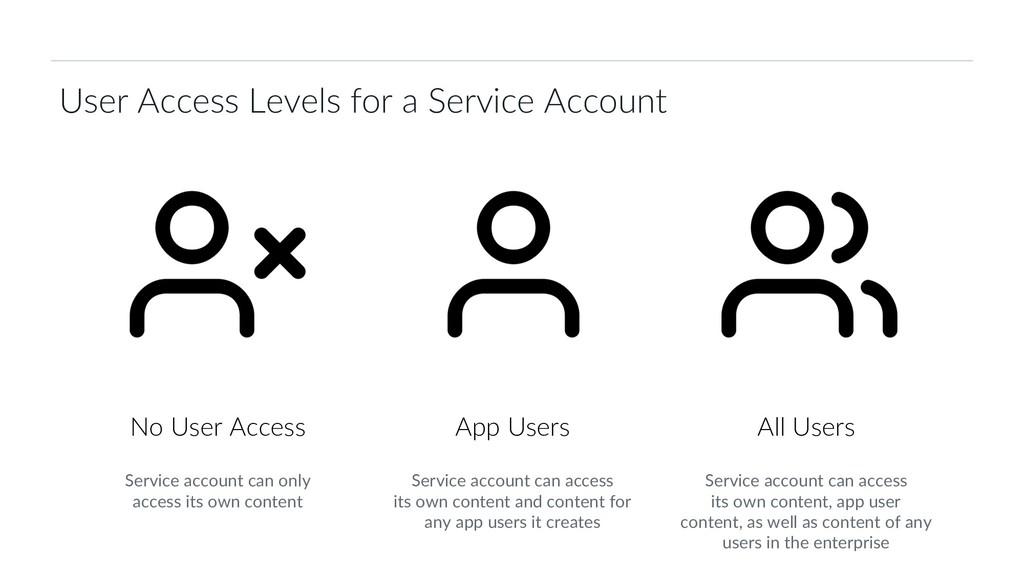 31 Box Platform Developer Workshop App Users No...
