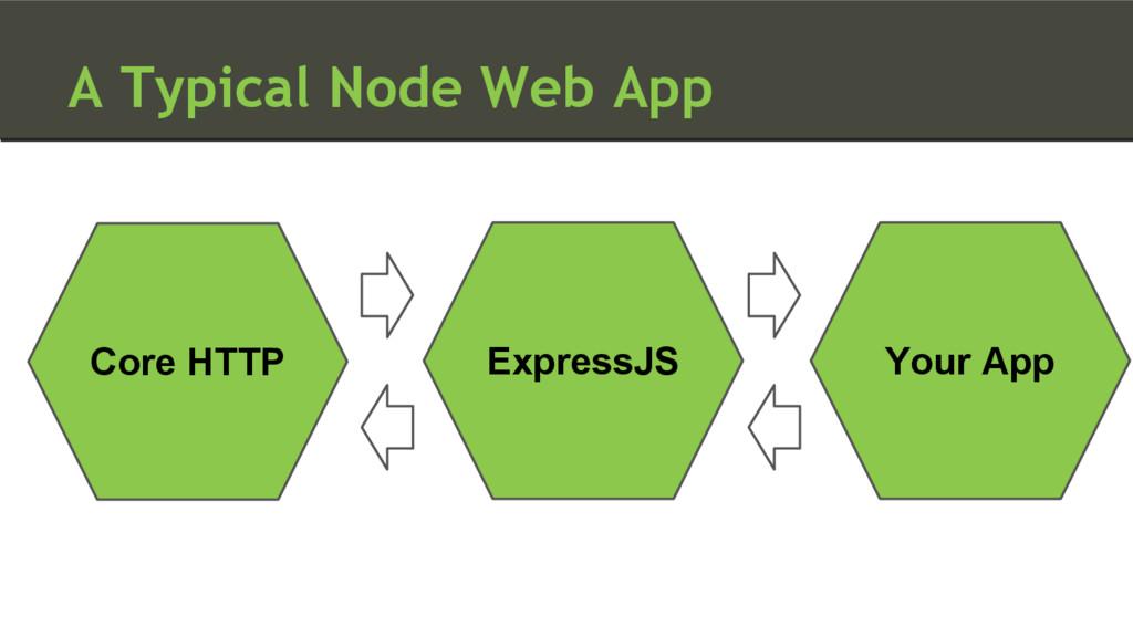 A Typical Node Web App Your App Core HTTP Expre...