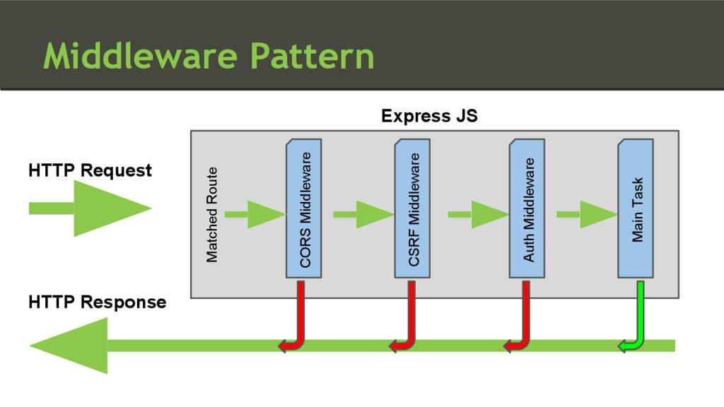 Middleware Pattern HTTP Request Express JS Matc...