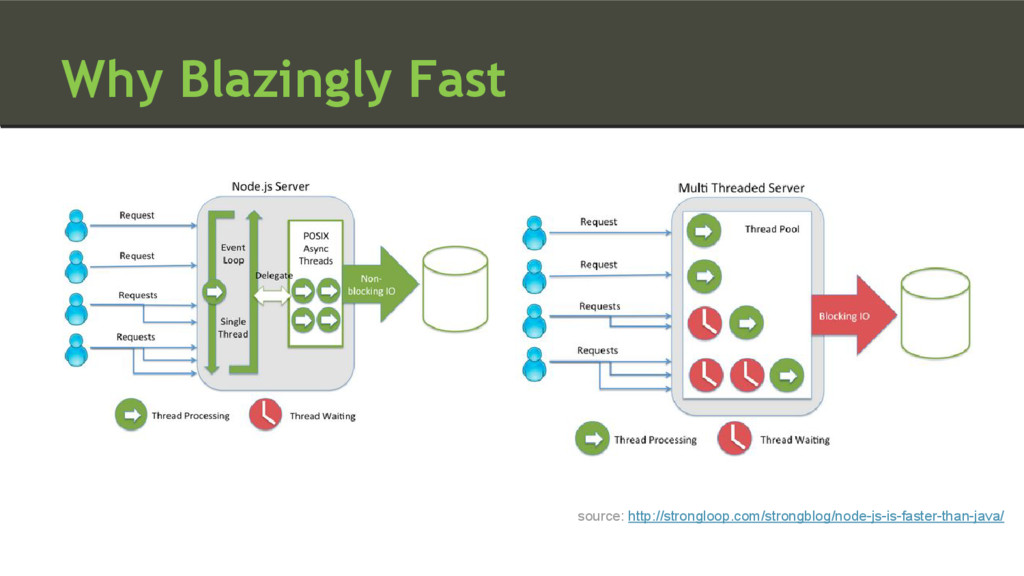 Why Blazingly Fast source: http://strongloop.co...