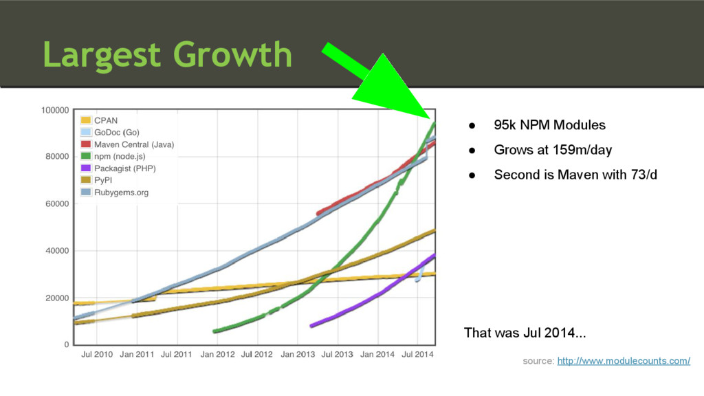 Largest Growth source: http://www.modulecounts....