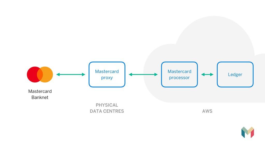 Mastercard Banknet  Mastercard processor AWS...