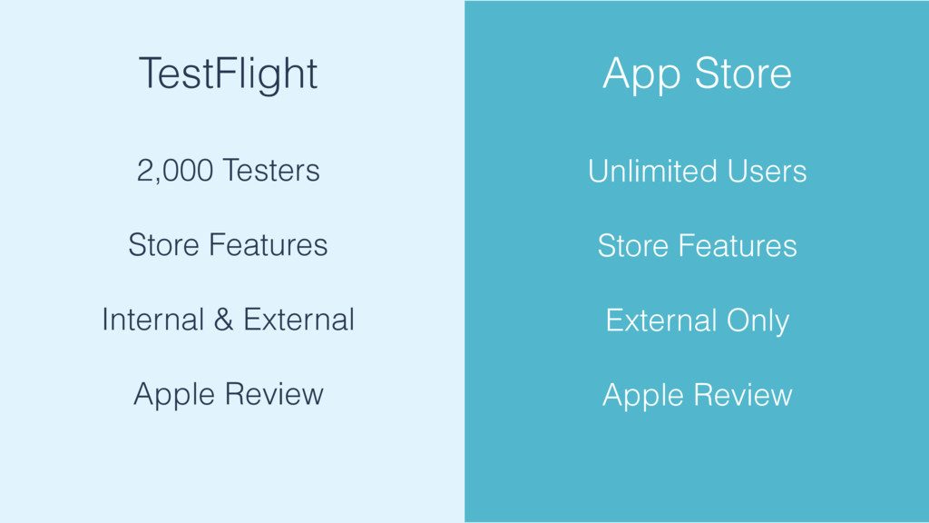 TestFlight 2,000 Testers Store Features Interna...
