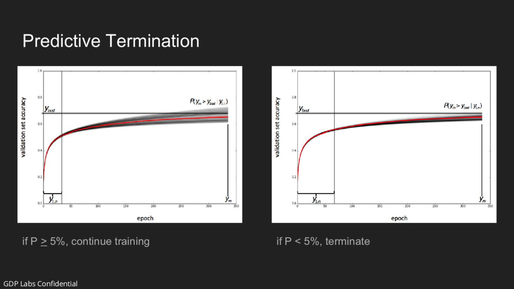 Predictive Termination if P < 5%, terminate if ...