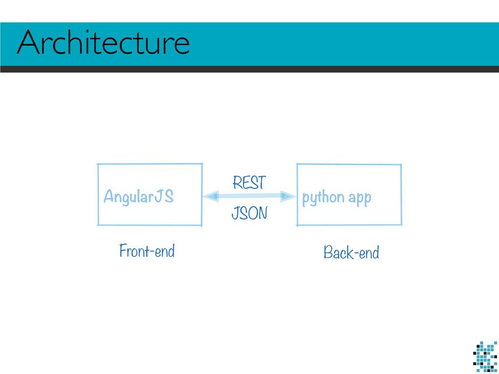 AngularJS python app REST Front-end Back-end JS...