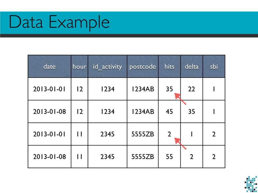 date hour id_activity postcode hits delta sbi 2...
