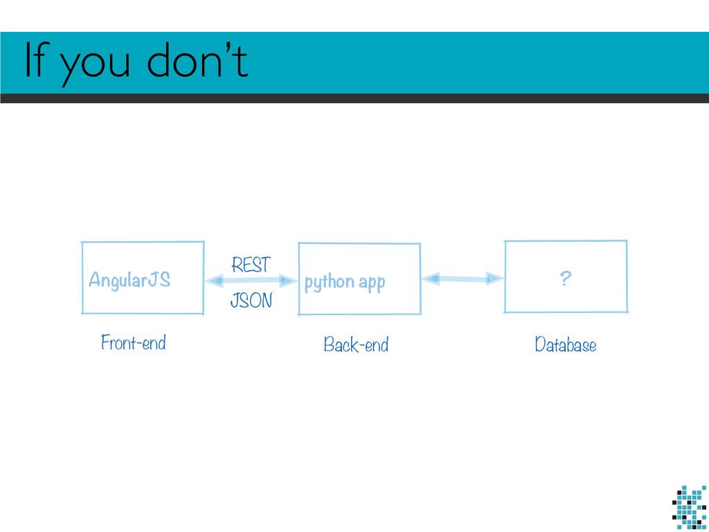 AngularJS python app REST Front-end Back-end Da...