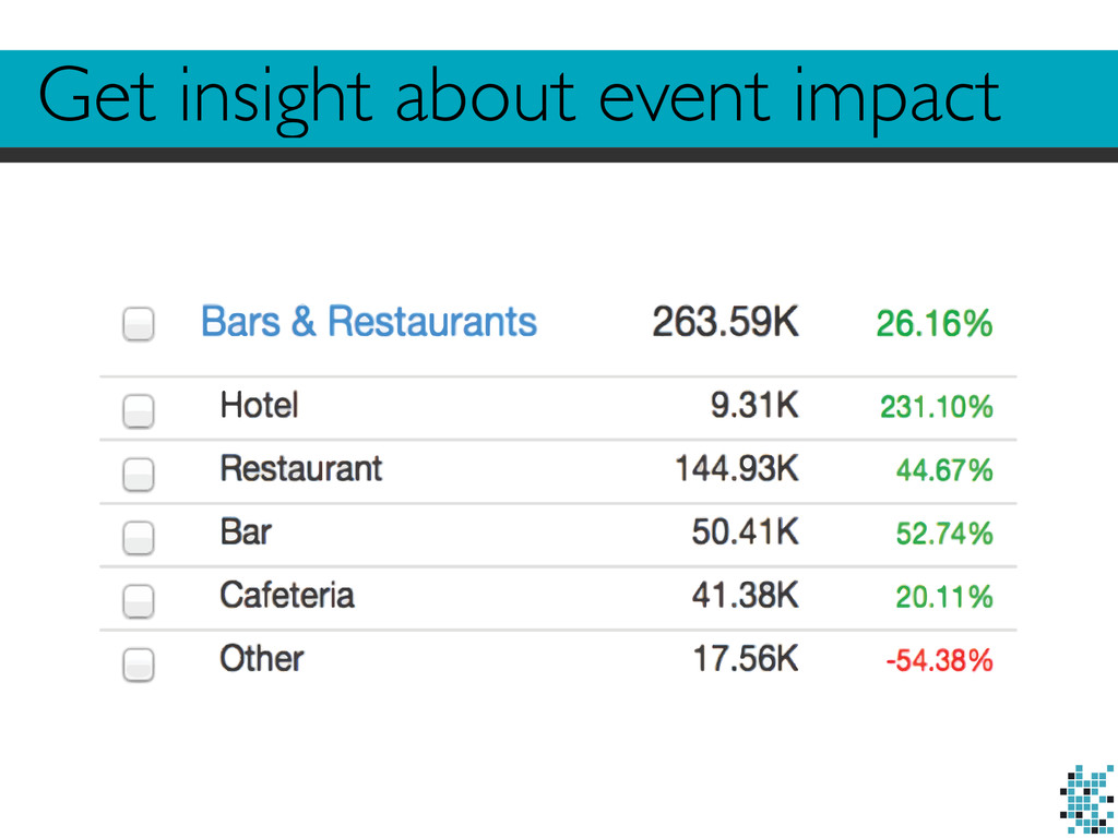 Get insight about event impact