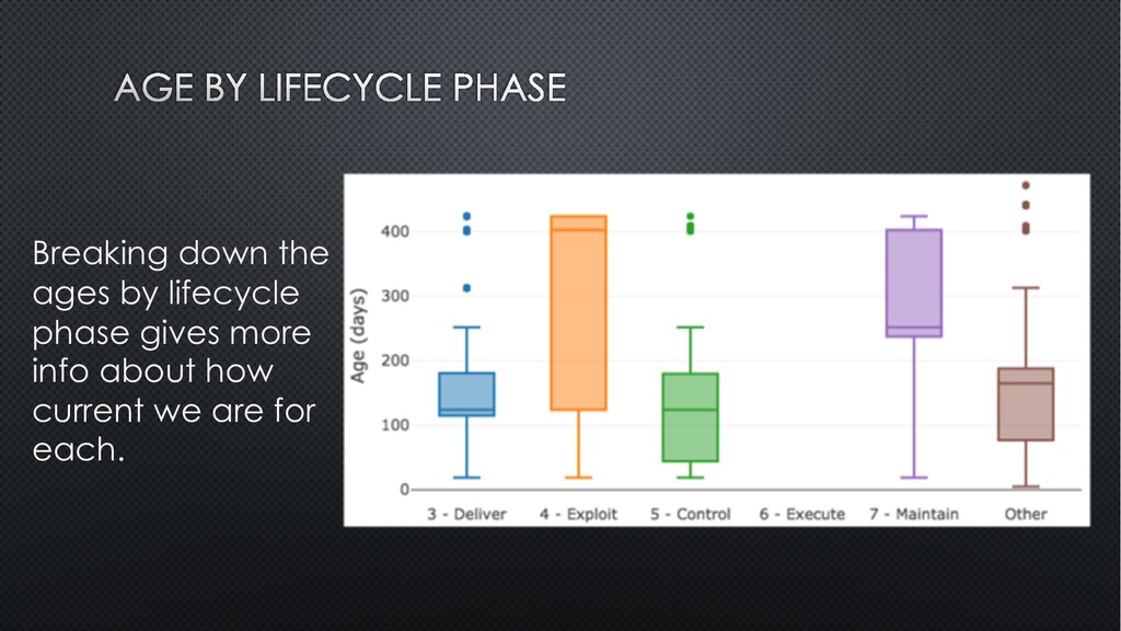 Breaking down the ages by lifecycle phase gives...