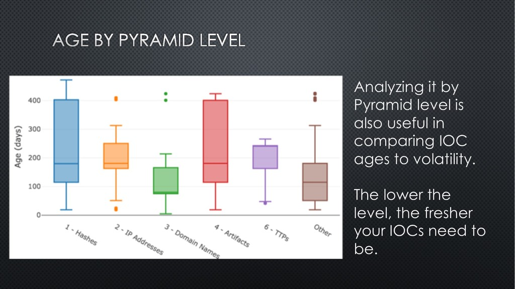 Analyzing it by Pyramid level is also useful in...