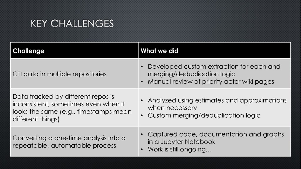 Challenge What we did CTI data in multiple repo...