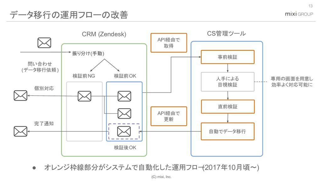(C) mixi, Inc. 13 データ移行の運用フローの改善 事前検証 人手による 目視検...