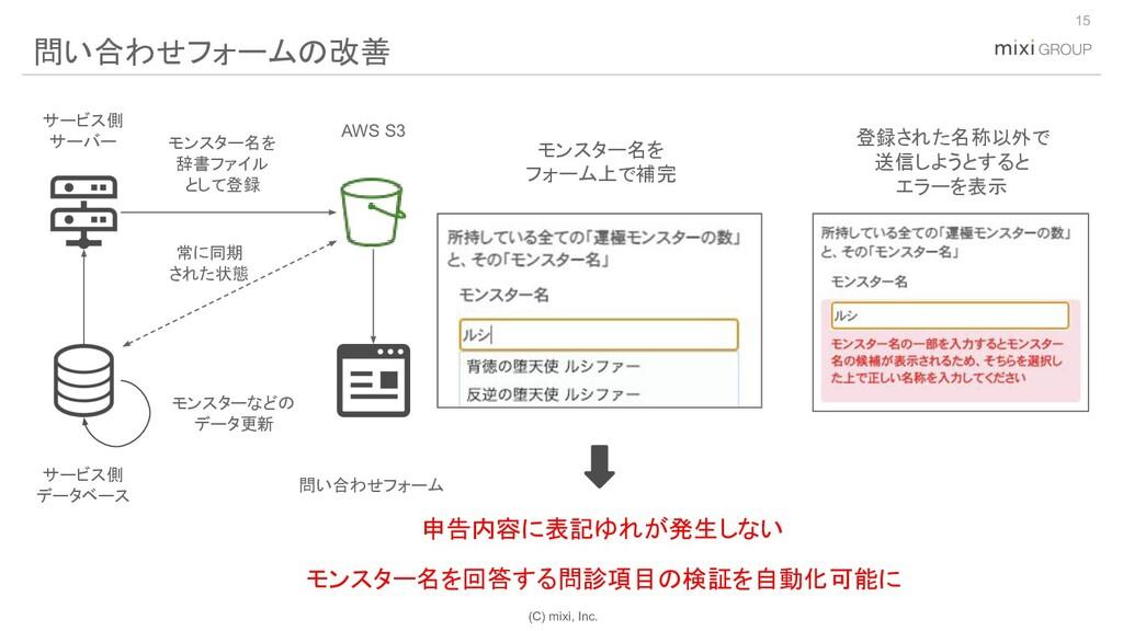 (C) mixi, Inc. 15 問い合わせフォームの改善 モンスター名を フォーム上で補完...