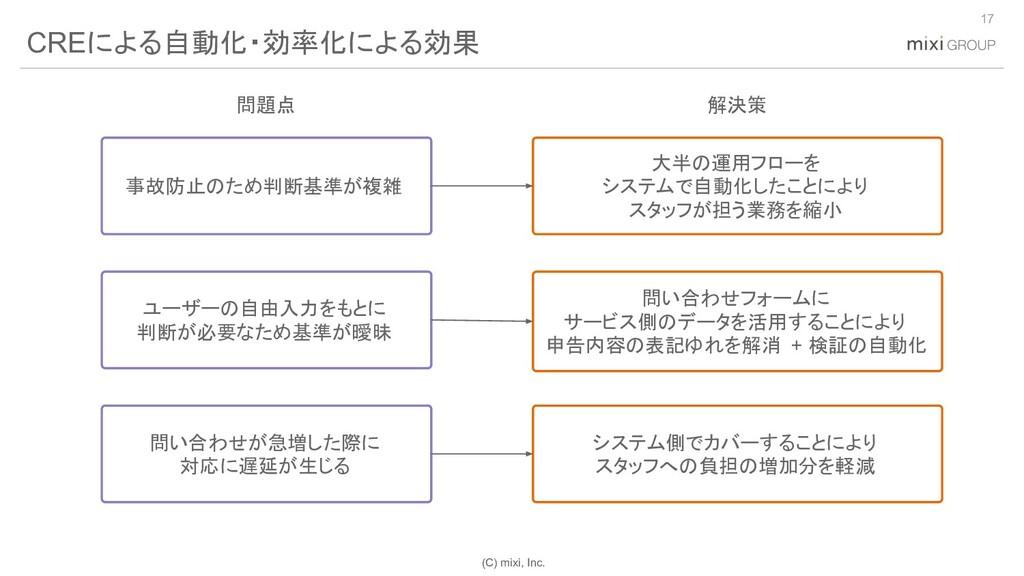 (C) mixi, Inc. 17 CREによる自動化・効率化による効果 事故防止のため判断基...