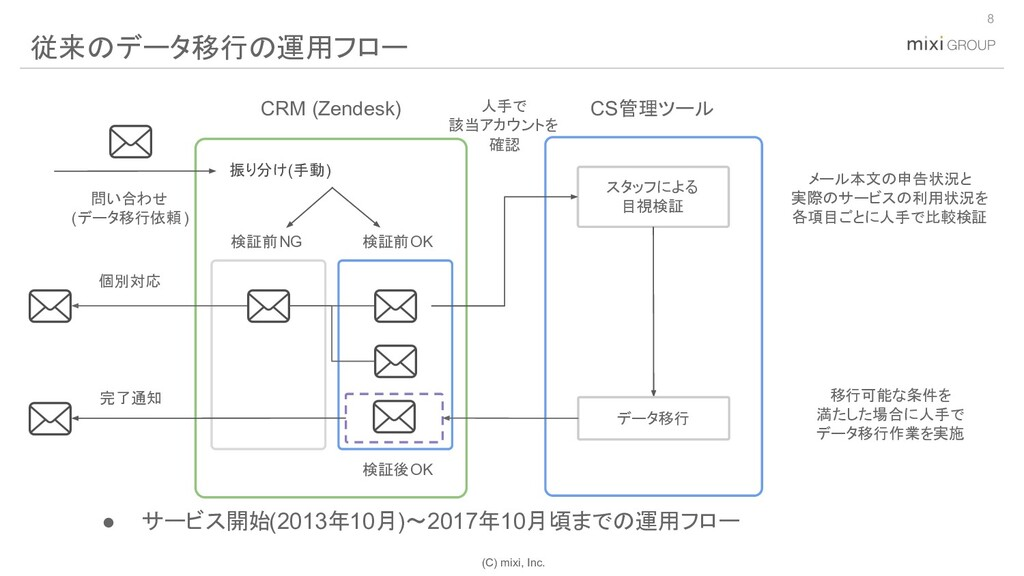 (C) mixi, Inc. 8 従来のデータ移行の運用フロー スタッフによる 目視検証 CS...