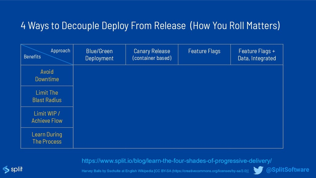 4 Ways to Decouple Deploy From Release (How You...