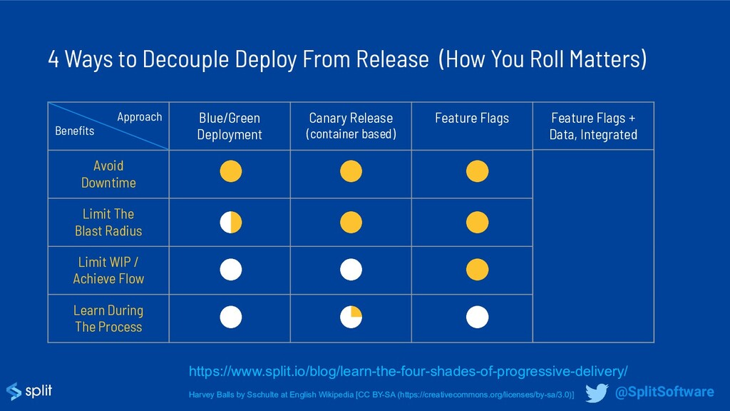 Approach Benefits Blue/Green Deployment Canary R...