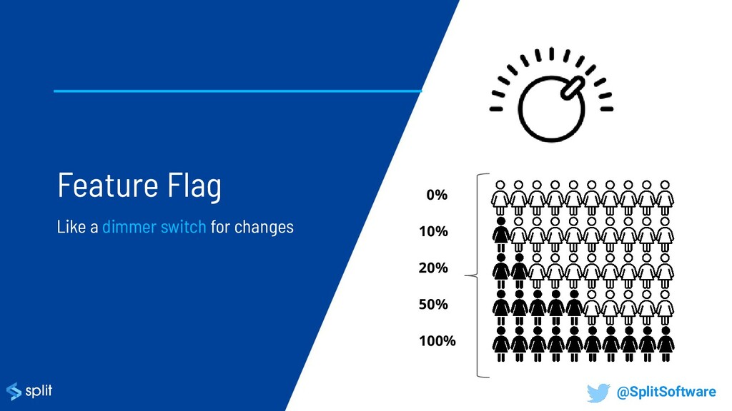 Feature Flag Like a dimmer switch for changes 0...
