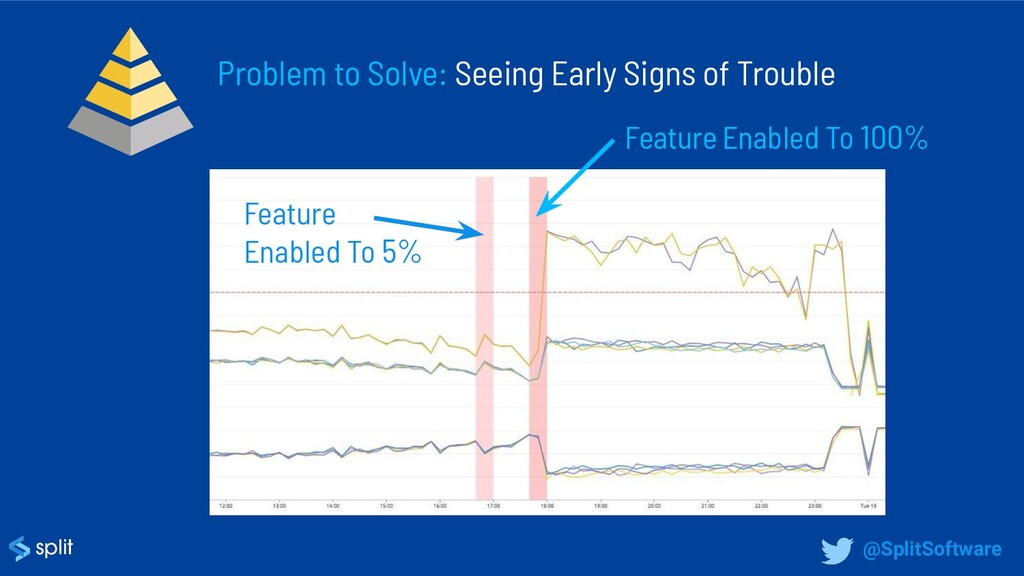 Problem to Solve: Seeing Early Signs of Trouble...