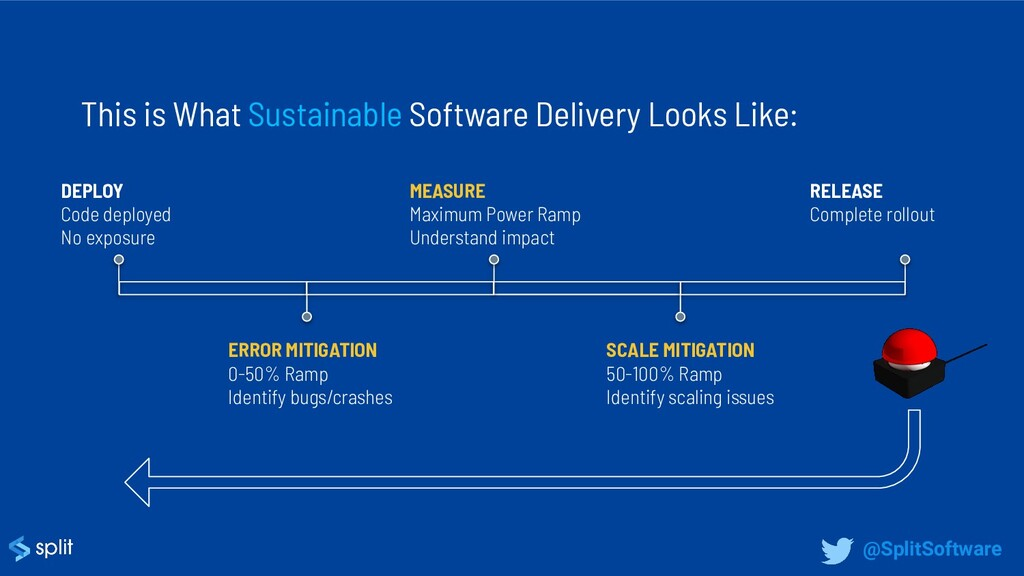 This is What Sustainable Software Delivery Look...