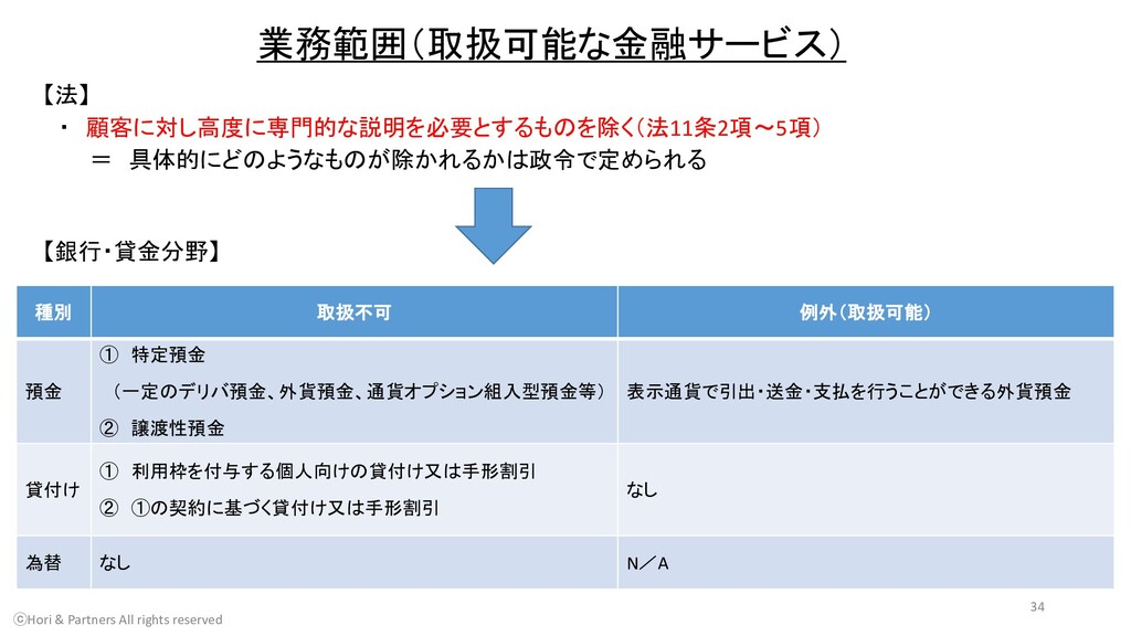 業務範囲(取扱可能な金融サービス) 【法】 ・ 顧客に対し高度に専門的な説明を必要とするものを...
