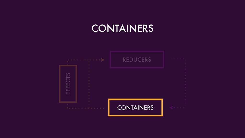 CONTAINERS REDUCERS CONTAINERS EFFECTS
