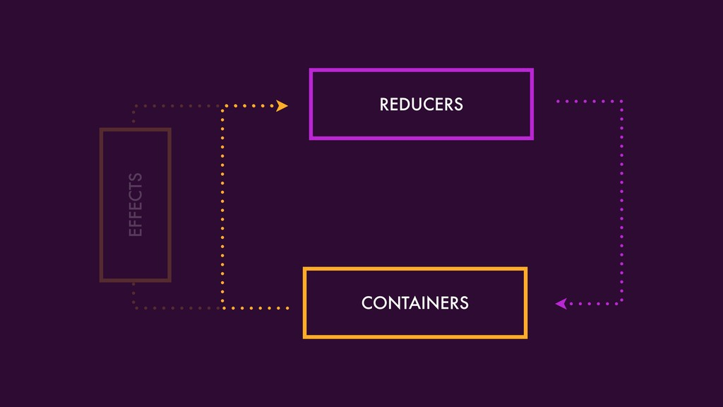REDUCERS CONTAINERS EFFECTS