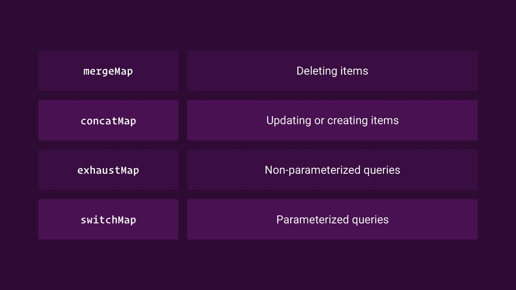 Deleting items mergeMap Updating or creating it...