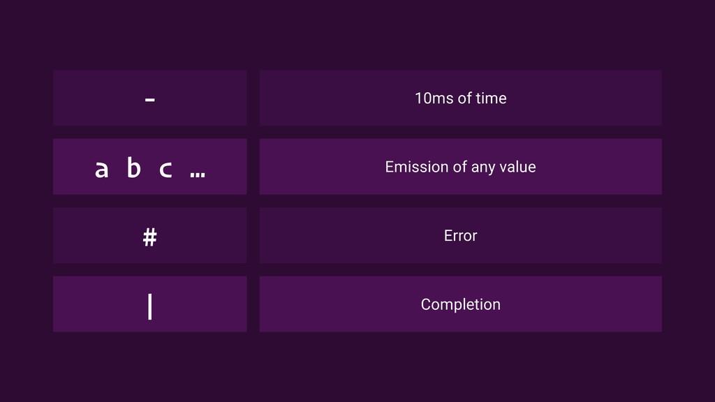 10ms of time - Emission of any value a b c … Er...