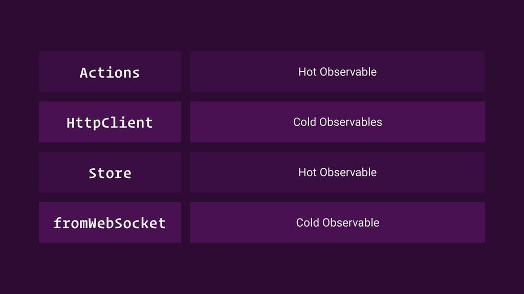 Hot Observable Actions Cold Observables HttpCli...